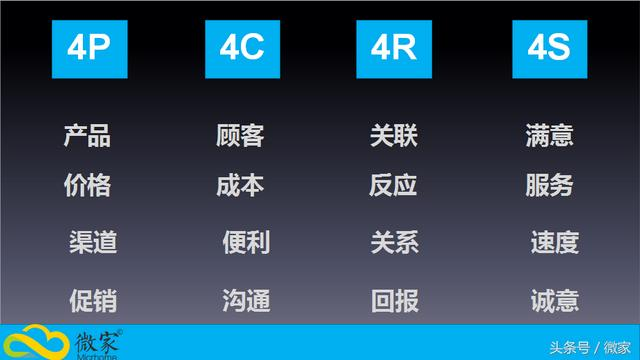 4P营销理论,营销学四大经典理论—4P、4C、4R、4S