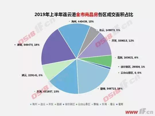 连云港房产网,2019上半年,连云港这些新房卖得最好!最低5800 元/㎡
