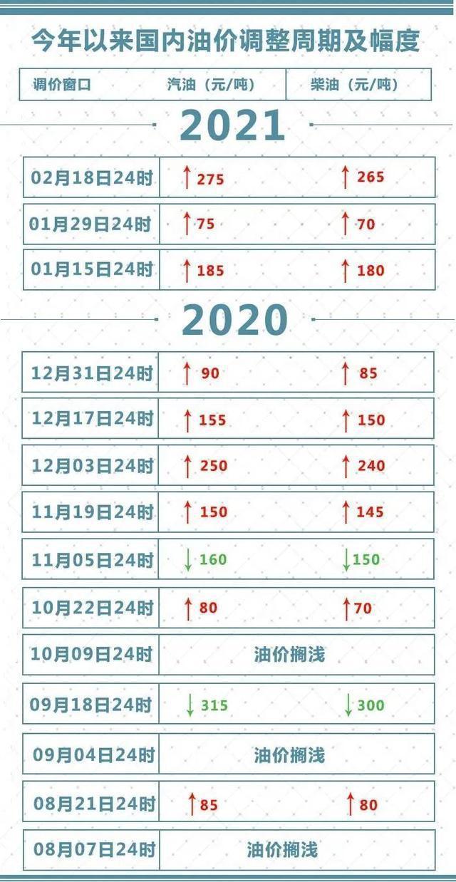 3月3日中国汽柴油价格上涨,此次调节是自2020年11月至今