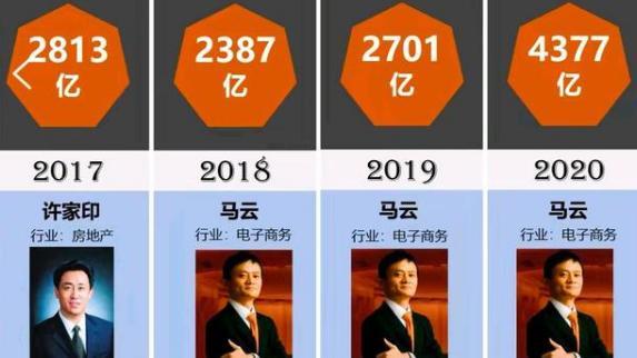 马云爸爸4次走上中国首富榜,他的财富和知名度可以说在70——