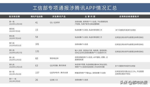 国家工信部通告26款损害客户利益APP