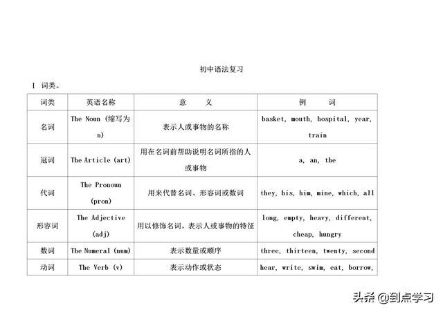 老师整理:初中英语语法总结!!