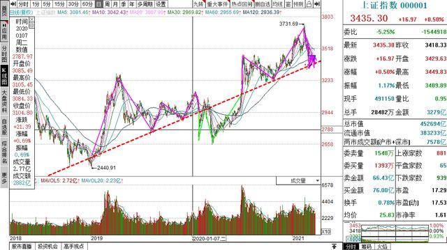股票大盘的新趋势及其大牛市是不是会持续的话题讨论