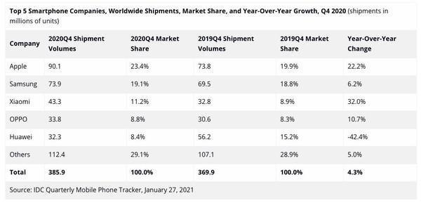 2020年第四季度全世界智能机销量排行榜