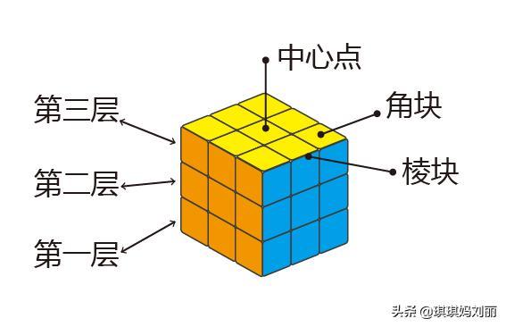 魔方怎么还原,简单的魔方教程,8个动作8个公式,幼儿园小朋友都能学会