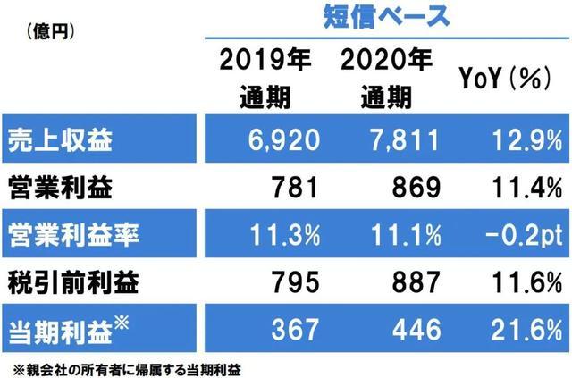立邦中国2020年营收增长至174亿,利润增长至28.5亿元