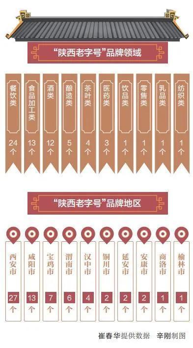 """省商务厅公布第一批""""陕西省百年老字号""""名册"""