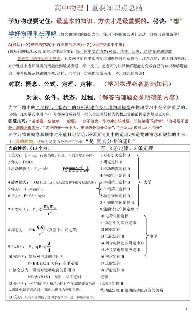 高中物理:重要知识点总结,超详细!(知识点+技巧+答题公式)
