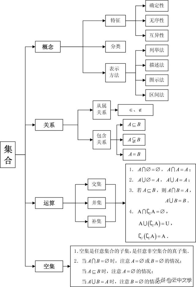 高中数学思维导图,学霸都是按照这个来学习的!