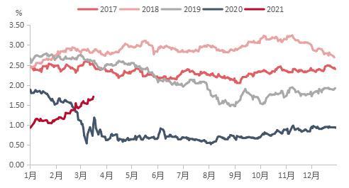 国际原油价格狂跌3月18日