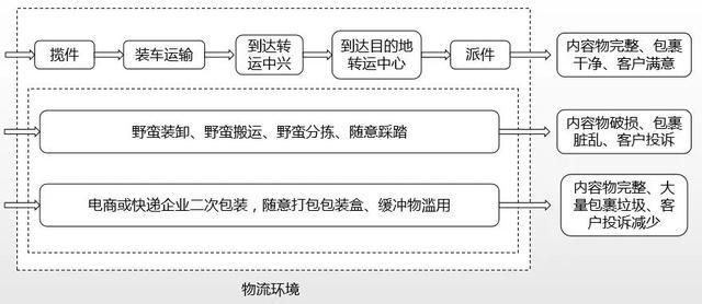 印刷包装,科技联盟|北京印刷学院暴力分拣智能识别算法及检测系统加速包装减量化