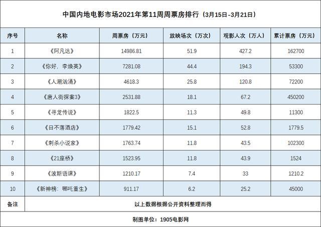 电影李焕英简介,周票房:《阿凡达》复映夺周冠《李焕英》破53亿