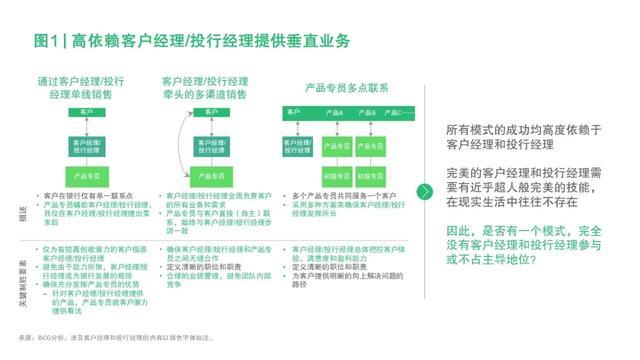 投资银行,数字化时代的投资银行业务