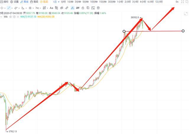 市场行情分析及实际操作提议
