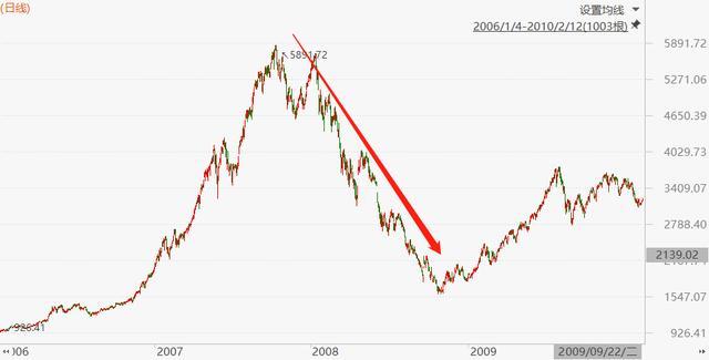 2007年大牛市崩盘后,股票基金们的主要表现怎样?