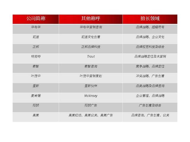 营销推广公司,2020中国十大品牌营销公司名单排名排行榜 最新