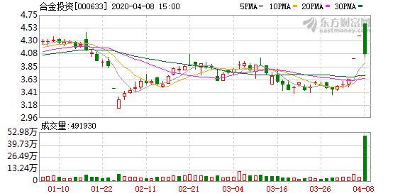 合金投资,多主力现身龙虎榜,合金投资跌停(02-08)