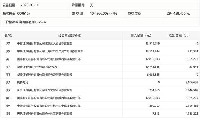 海航投资股吧,海航投资5天4涨停,股价创近两个月新高,游资大举买入