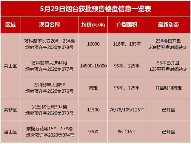烟台房产交易网,拿证速递 | 5月29日烟台4盘获批最新预售  715套房源入市