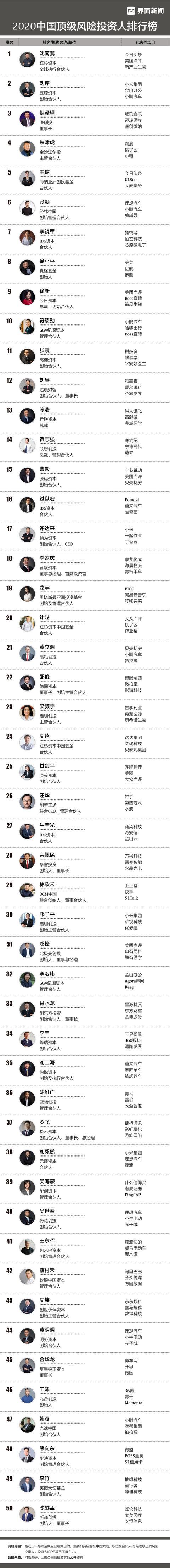 """风险投资,界面新闻""""2020中国顶级风险投资人榜单"""":沈南鹏、刘芹、倪泽望领衔前三"""