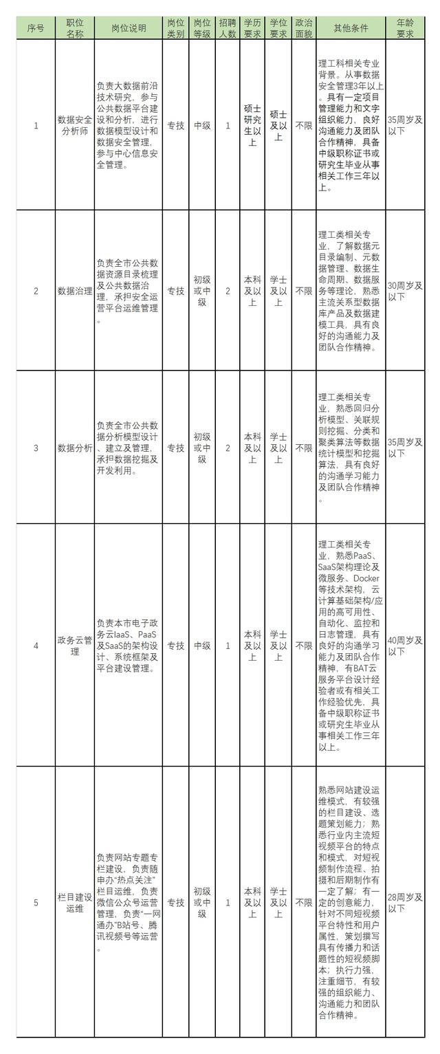 上海事业单位考试成绩查询,市大数据中心等3家事业单位招聘!快来报名