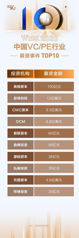 pe投资,重磅 2020年中国VC/PE行业「年度事件」暨「最具影响力第三方服务机构」榜单发布