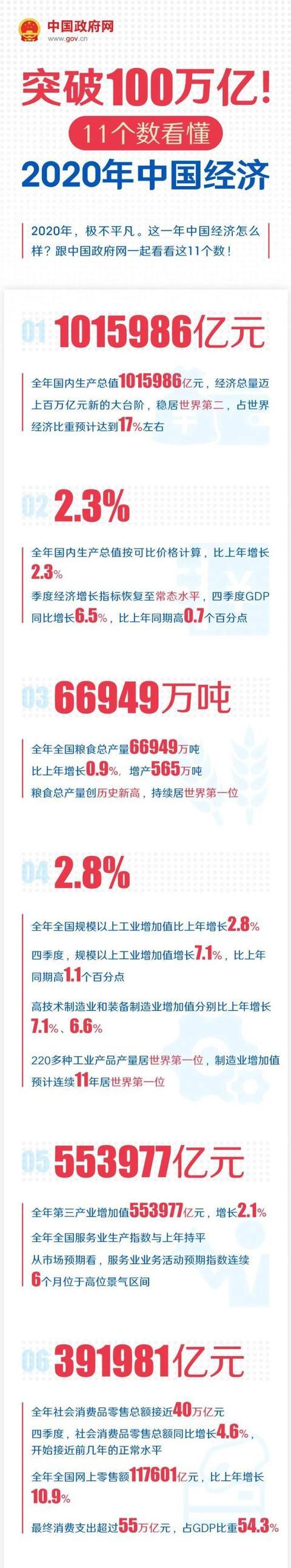 提升100万亿!11个数看懂2020年中国经济发展