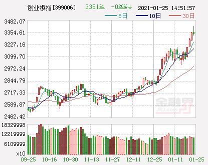 A股三大股指新房开盘跌涨不一盘初销售市场波动梳理