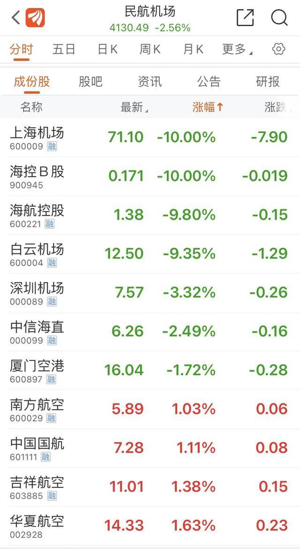 上海虹桥机场一字跌停机票价格爆跌招客