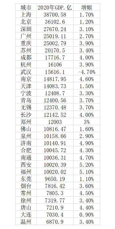 2020年大城市GDP30强:23城超万亿元,西安市增长速度