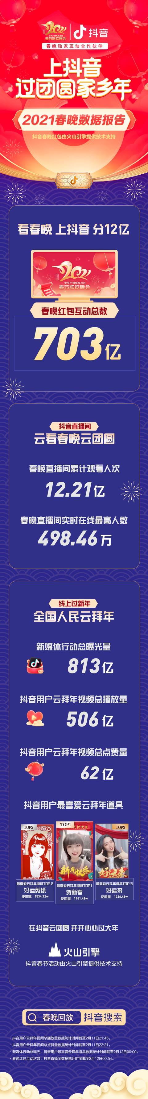 抖音春晚红包互动次数超703亿