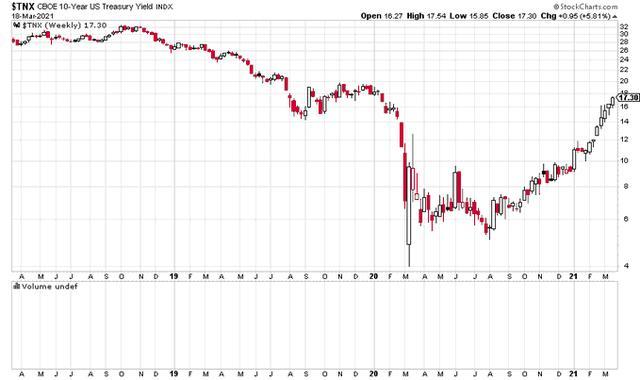 债券收益率更加险峻:长端持续飙涨、短端贴近负数
