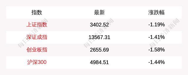 云铝股份股票,3月23日三大指数集体跌超1%,光刻胶概念逆市爆发