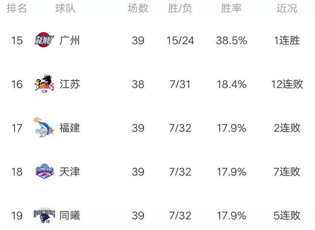 CBA最新积分榜:广东完胜大黑马,轰14连胜,广州力克福建! 全球新闻风头榜 第3张