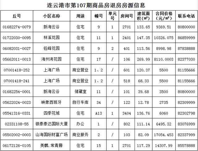 连云港房产网,最低4600元/m²!连云港最新一期退房信息公布