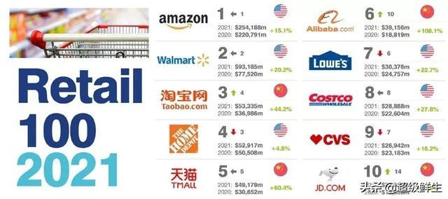 2021年全球最有价值零售品牌100强出炉