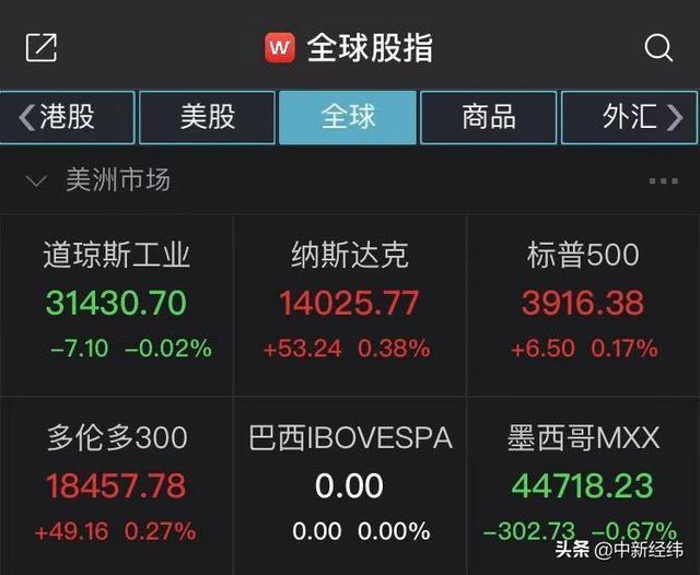 美国股票三大指数跌涨不一纳斯达克指数涨0