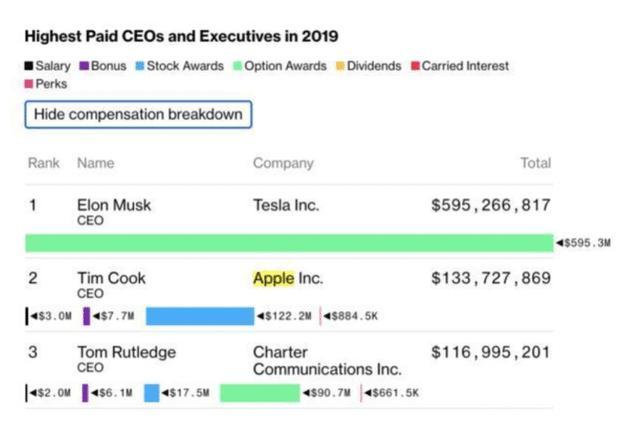 2019年度CEO高管薪酬总榜中,实至名归的第一