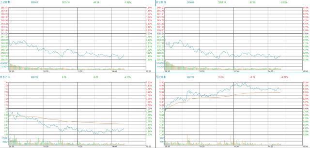京东方股票,股价大跌?加仓机会又来了:京东方,有业绩有空间又抗跌的科技股
