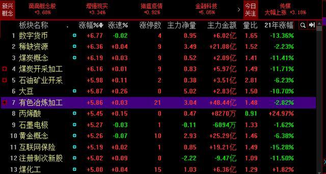 北京文化、陕西煤业,江西铜业,哪个能扛起顺周期的大旗?