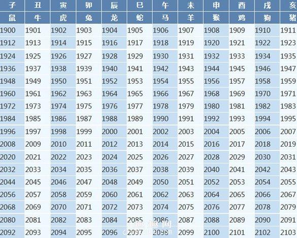 属牛的今年多大了,年份与十二生肖对照表