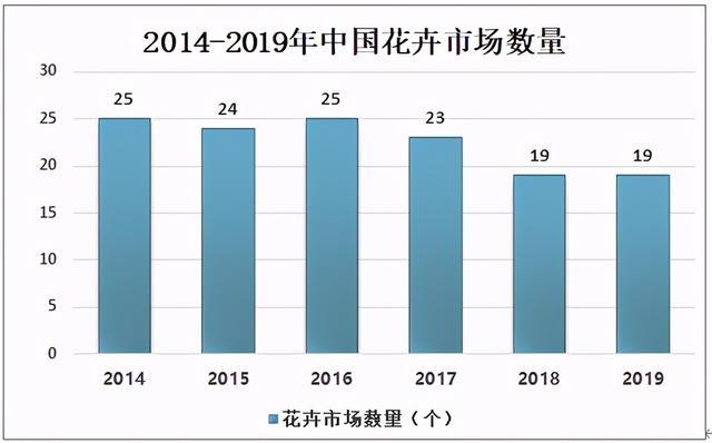 花卉的市场,2019年中国花卉行业现状及花卉市场营销存在问题分析