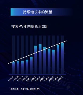 日均流量破5亿,「巨量引擎」搜索营销的天花板在哪里 新趋势 第4张