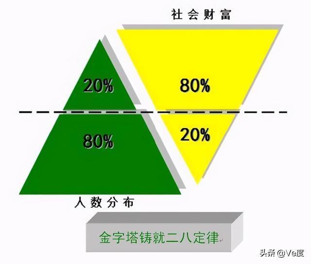 在这个社会发展里有一个十分关键的规律——二八定律:百分之二十