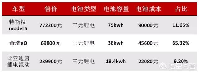 现在的纯电动汽车电池要多少钱换一块(如丰田卡罗拉混动电池)?
