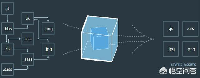 网站前端开发多页应用webpack吗?
