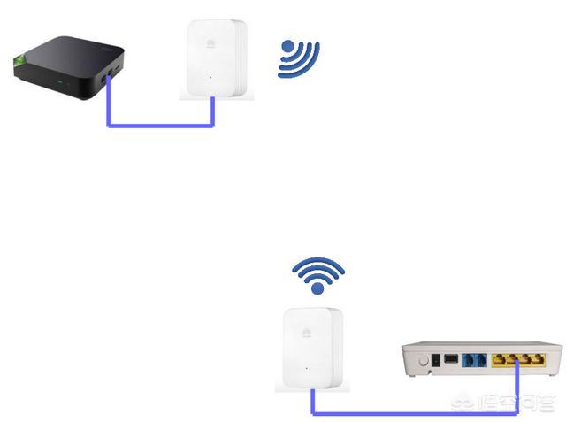 IPTV接口无线布线的方案有哪些?