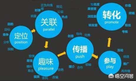 网络营销包括哪些?怎么分类?网络营销的网站分类有哪些