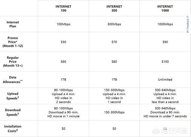 国外是如何安装宽带的?国外的宽带费用是多少钱一年?是多少兆的?