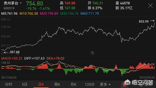 高盛10天三次上调贵州茅台目标价,是什么让机构如此挚爱贵州茅台的股票? - 第2张